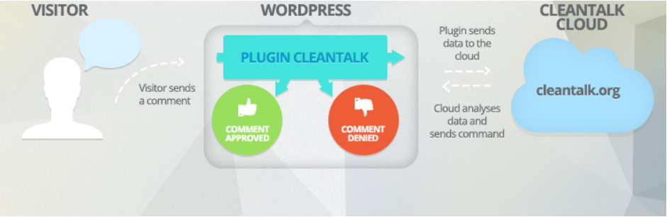 1. Spam protection, AntiSpam, FireWall by CleanTalk